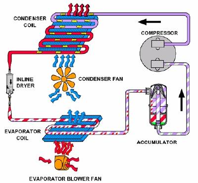 AC orifice tube