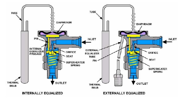 THERMOSTATIC EXPANSION VALVE 2