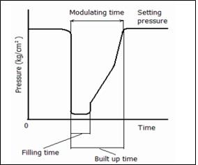backpressure modulating