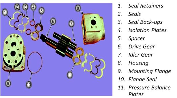 bagian gear pump