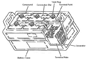battery compound