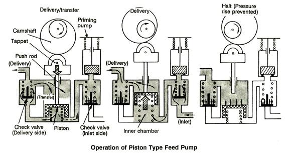 cara kerja feed pump