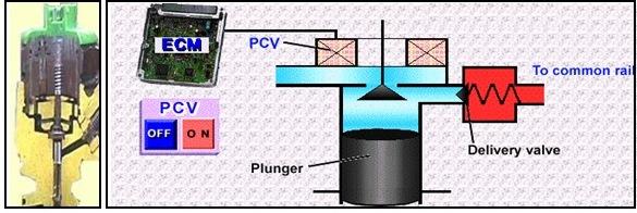 cara kerja pcv 2