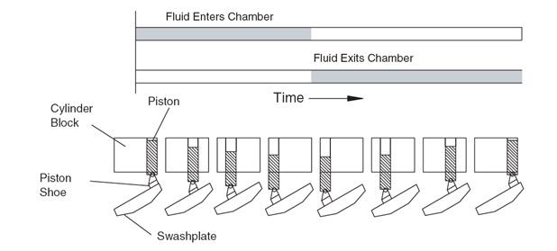 cara kerja piston pump