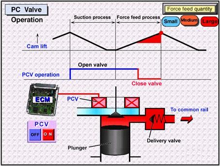 cara kerja supply pump 2