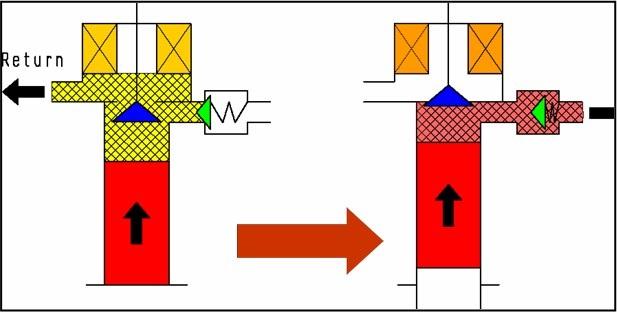 cara kerja supply pump 3