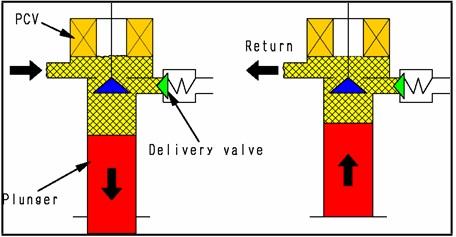 cara kerja supply pump