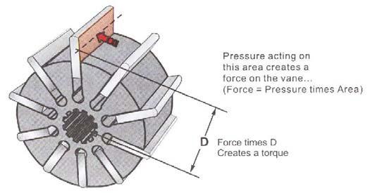 cara kerja vane motor