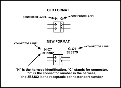 connector identification