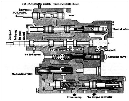 control valve transmisi