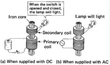 dasar teori transformator