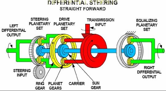differential steering bergerak lurus