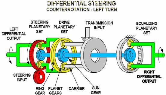 differential steering counter rotation