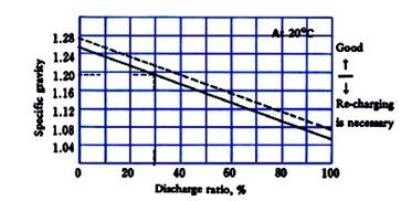discharge ratio