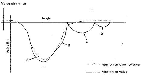 efek valve spring