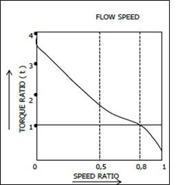 efisiensi torque converter 2