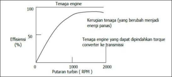 efisiensi torque converter