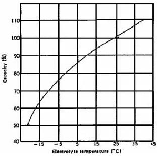 electrolite temperature