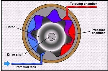 feed pump 2