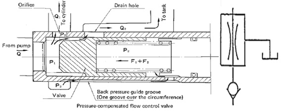 flow reducing valve