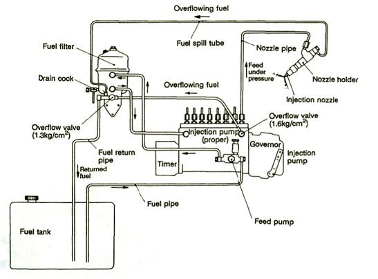 gambaran umum fuel sistem