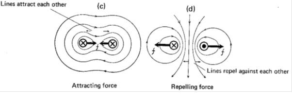 gaya magnet pada konduktor sejajar
