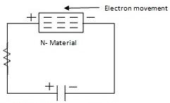 gerak elektron pada material n