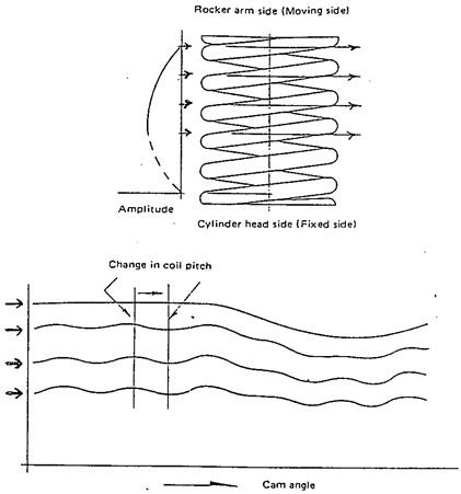 getaran valve spring