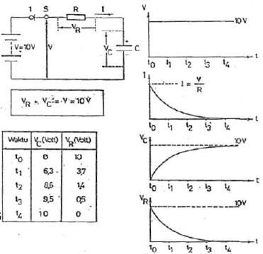 grafik arus dan tegangan kapasitor