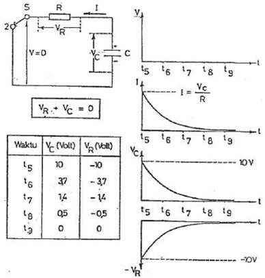 grafik arus dan tegangan pengosongan kapasitor