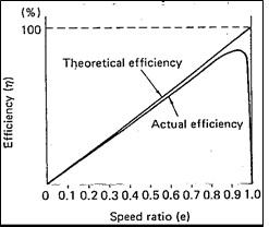 grafik efisiensi fluid coupling