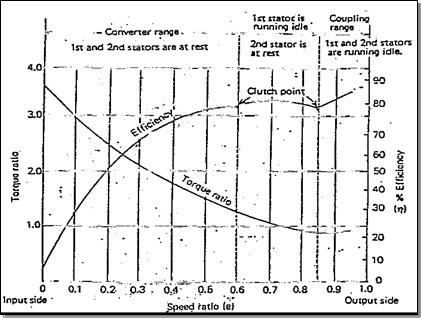 grafik efisiensi triple phase