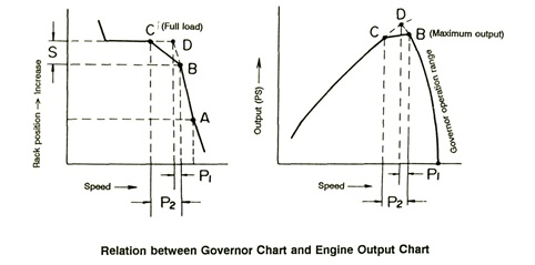 hubungan antara governor dan engine output