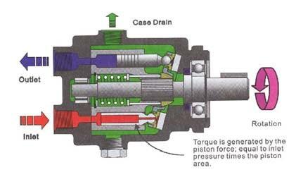 in line piston motor