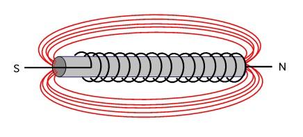 inti besi dalam medan magnet