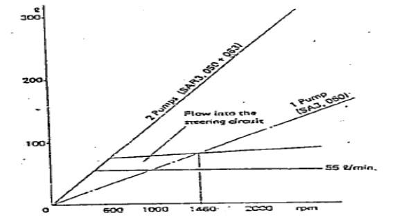 karakteristik aliran demand valve