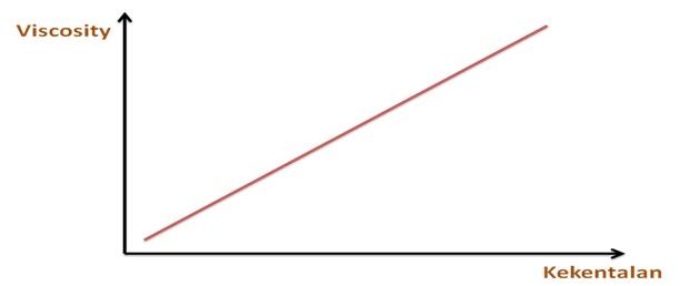 kekeantalan vs viskositas