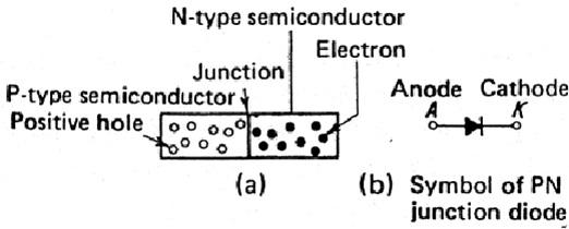 konstruksi dasar dan simbol diode