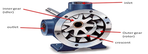 konstruksi internal gear pump