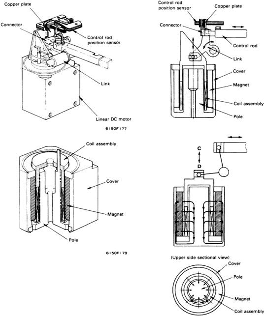 linear dc motor