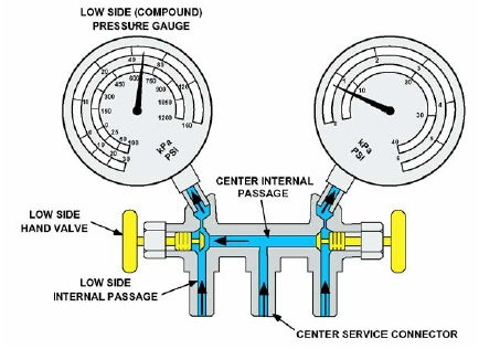 manifold gauge ac 2