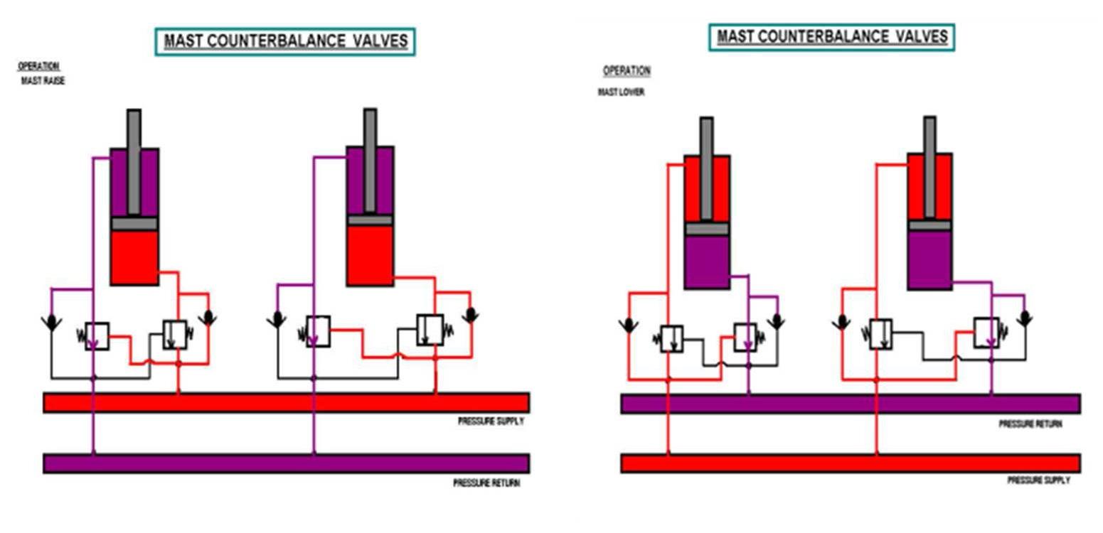 mast counter balance valve