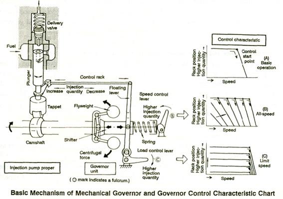 mekanisme governor