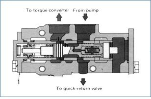 modulating relief valve 3