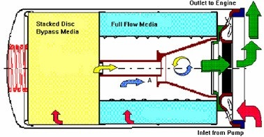 oil filter 2
