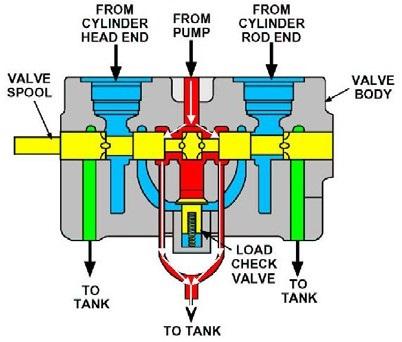 open centre directional control valve