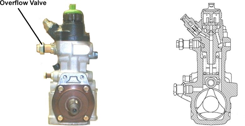 overflow valve