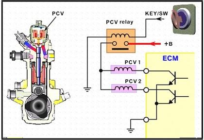 pcv wiring