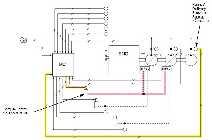 pengaturan penurunan torque pump 3
