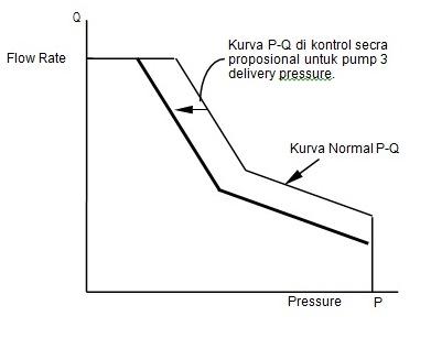 pengaturan penurunan torque pump
